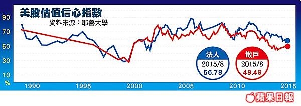 美股估值信心指數