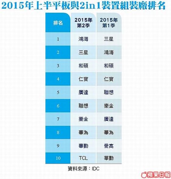 2015年上半平板與2in1裝置組裝廠排名