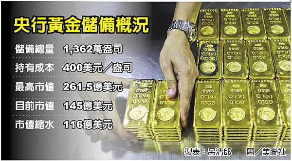 央行黃金儲備概況