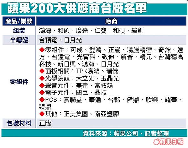蘋果200大供應商台廠名單
