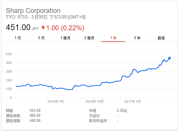 夏普股價取自google
