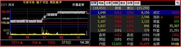 2317 鴻海日線