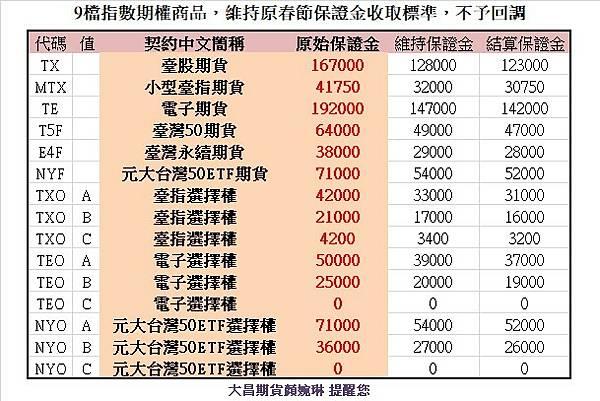 9檔期權商品保證金維持春節調整.jpg