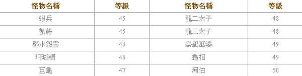 遠古封神 - 河神殿副本3