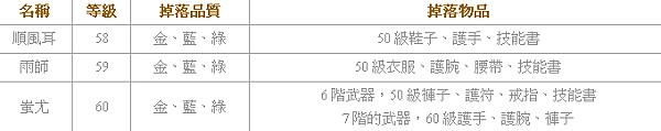 遠古封神 - 蚩尤墓副本4