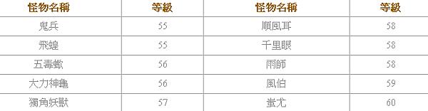 遠古封神 - 蚩尤墓副本3