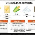 10大民生食品追溯追蹤.jpg