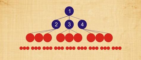 經營權圖表
