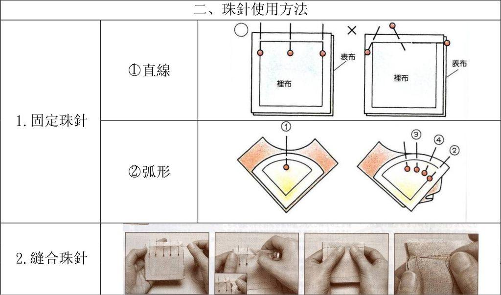 2.珠針使用方法.jpg