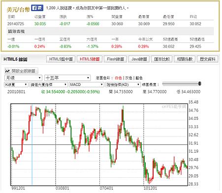 USD-NTD 15Y