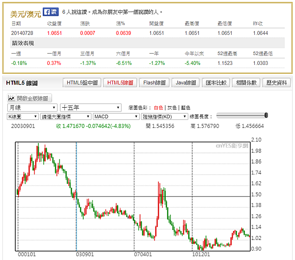 USD-AUD 15Y