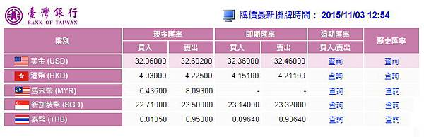 TaiBank Rate