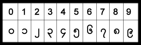 Myanmar Number