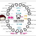 微微乳牙表2009.11.19.png