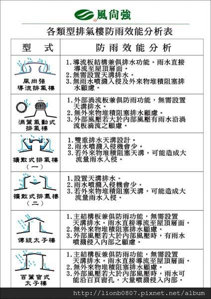 各類型通風設備防雨效能分析圖