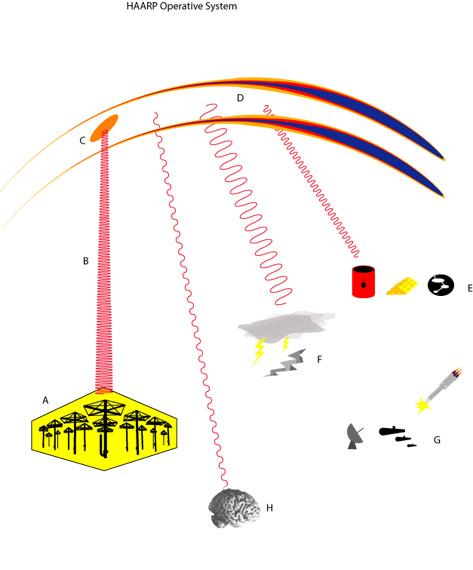 HAARP系統對人和武器系統等都具有強大殺傷力