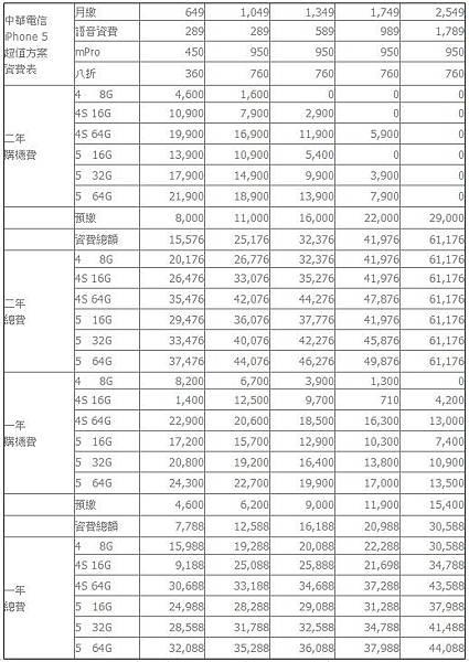 中華電信 iPhone 5超值方案暨輕鬆方案資費表