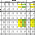 中華電信iPhone5學生方案VS超值方案
