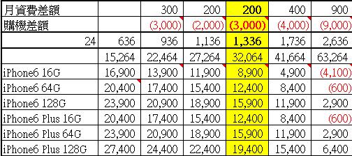 中華電信iPhone6資費方案表格