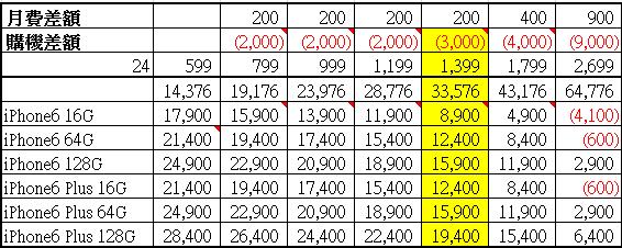 遠傳電信iPhone6/6Plus資費方案分析表
