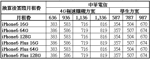 中華電信iPhone6與iPhone6 Plus學生資費方案真實平均月租費