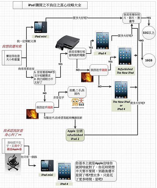 ipad 購買流程 4