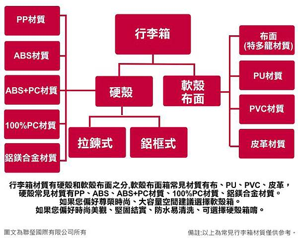 行李箱材質組織圖.jpg