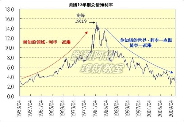 美國10年期債券殖利率圖.jpg