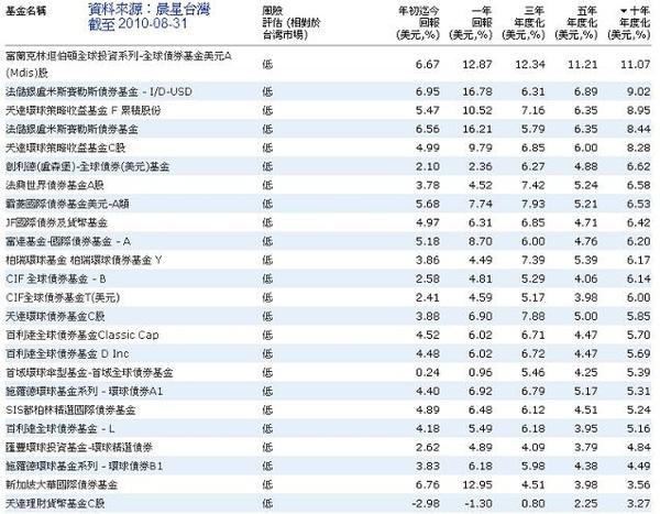 全球債券10年績效20100831.jpg