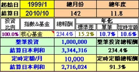 00030核心基金漲幅表.jpg