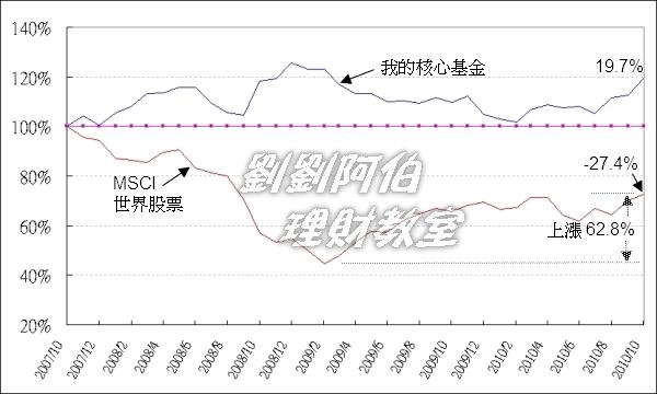 00035-金融海嘯核心基金漲勢圖.jpg