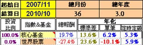 00034-金融海嘯核心基金漲幅表.jpg