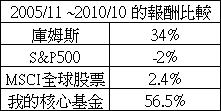 20101031庫姆斯績效比較.jpg