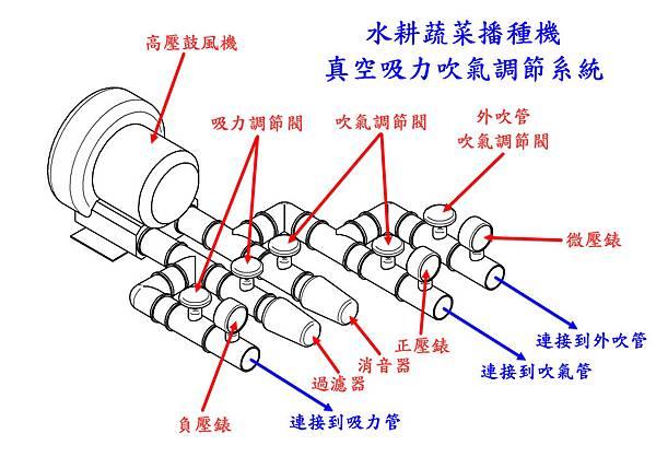 真空吸力吹氣調節系統示意圖