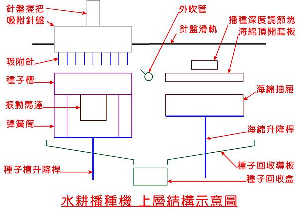 水耕播種機上層結構示意圖