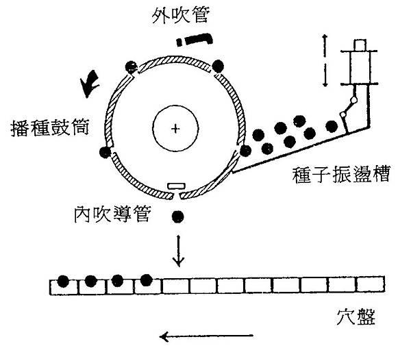 5刻畫滾筒播種機原理示意圖