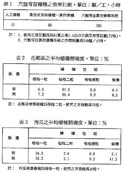 3代滾筒播種機效率測試資料表