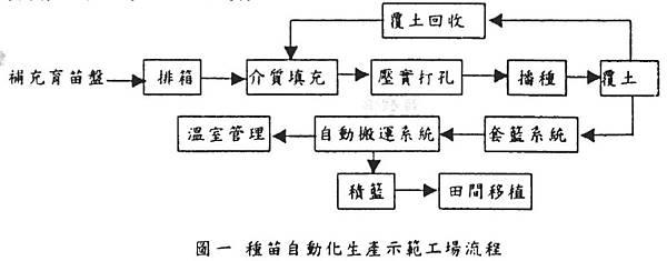 種苗自動化生產示範工場流程圖