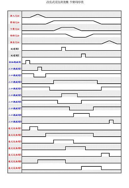 浸泡式穴盤消毒機動作時序表