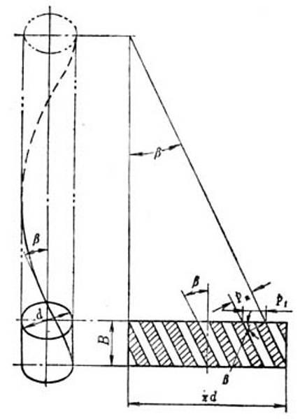 螺旋齒輪畫法02