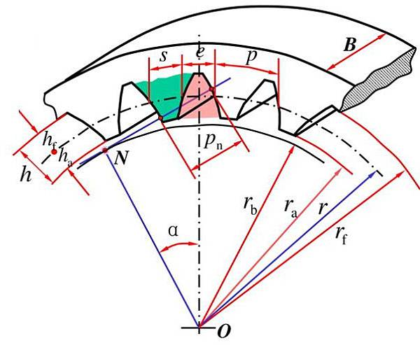 內齒輪畫法01