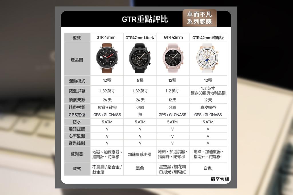 Amazfit GTR 47mm Lite 智能手錶-GTR系列比較圖.jpg