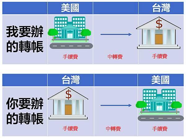 "Wise(之前叫做""TransferWise"")便宜、快捷的海外匯款方式-在台灣也能開海外銀行帳戶,開戶享有首筆轉帳免手續費優惠-原本的海外轉帳方式"