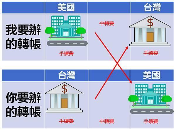 "Wise(之前叫做""TransferWise"")便宜、快捷的海外匯款方式-在台灣也能開海外銀行帳戶,開戶享有首筆轉帳免手續費優惠-透過TransferWise轉帳,省去雙邊手續費與中轉銀行費用"
