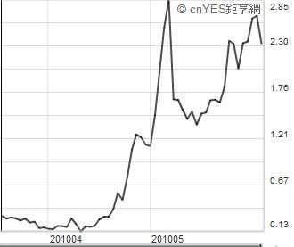 20100608 風險指標 圖03.JPG