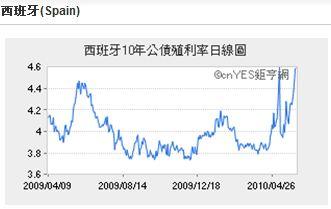 20100608 風險指標 圖02.JPG