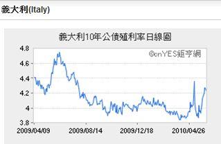20100608 風險指標 圖04.JPG