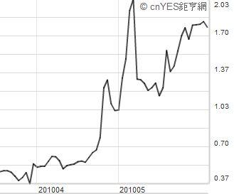 20100608 風險指標 圖05.JPG