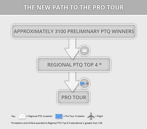 MTG-The-new-path-to-the-Pro-Tour