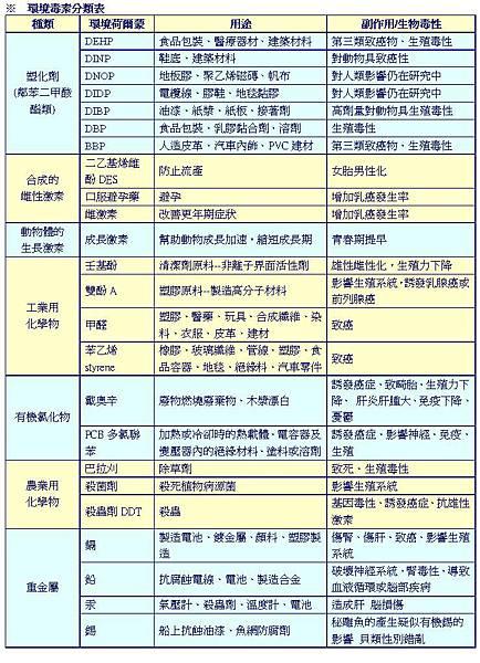 環境毒素表
